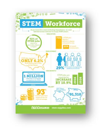 STEM Workforce Infographics