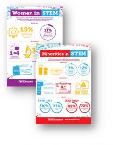 Women and Minorities in STEM Inforgraphics
