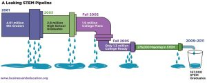 Leaking STEM Pipeline