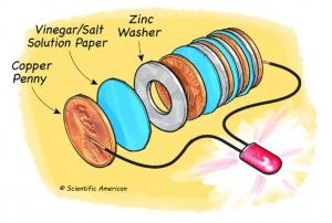 chemistry activity - penny battery