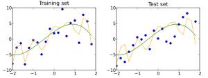 Math in STEM analyzing graphs